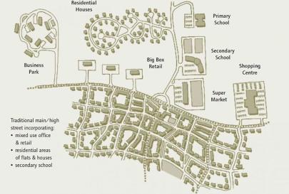 Izolovaná zástavba v horní části tohoto obrázku znesnadňuje přesouvání do různých destinací veřejnou dopravou nebo pěšky. Spodní část nákresu představuje tradiční propojenější variantu, která nabízí mnohem více způsobů pohybu a zapojení. Zdroj Create Streets.